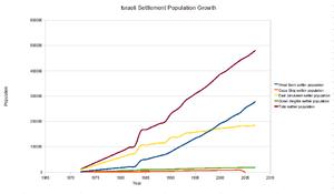 300px-IsraeliSettlementGrowthLineGraph