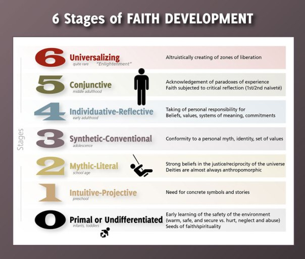 stages-of-faith small